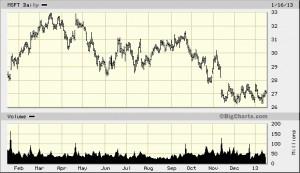 MSFT volatility