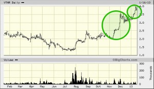 VTNR positive volatility