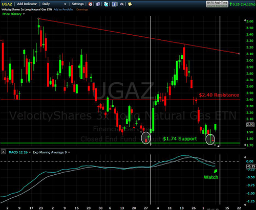 UGAZ daily chart for the past four months shows a slight downward trend with strong support. Source: freestockcharts.com